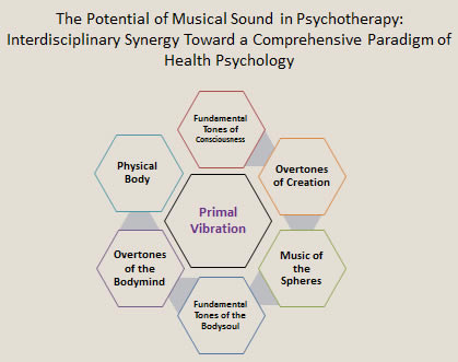 psychotherapy musical sound chart